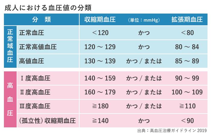 血圧 の 正常 値