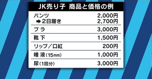 【悲報】JC・JK「パンツ2500円、ブラ3000円、唾液1000円、おしっこ3000円」 YouTube動画>1本 ->画像>9枚