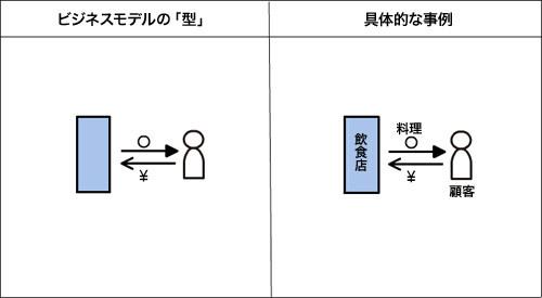 ビジネスモデル−シンプル物販モデル   ビジネスマン's Ownd