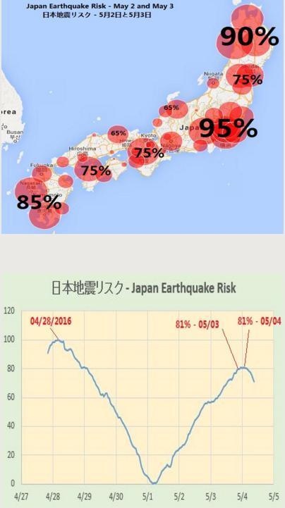 履歴 地震