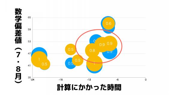 計算 正答 率 日東駒専は何パーセント?|大学進学Labo
