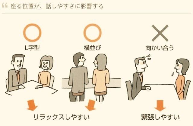「相手との座り位置」の画像検索結果