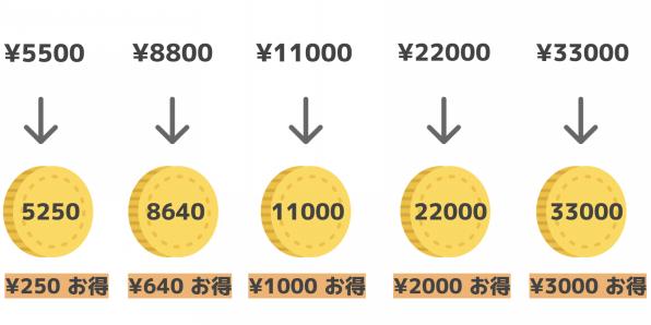 Ameba コイン 購入