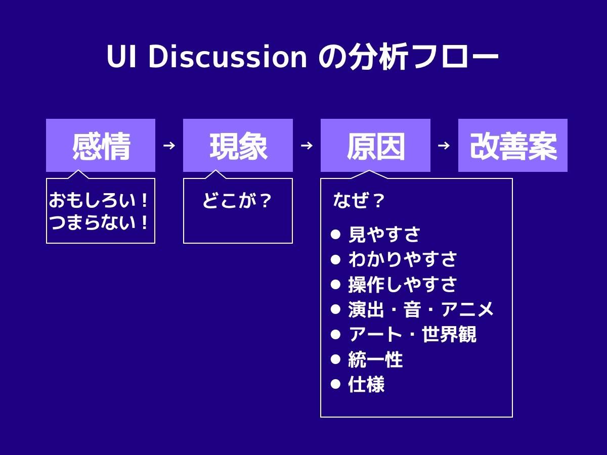 略図-UI Discussion の分析フロー