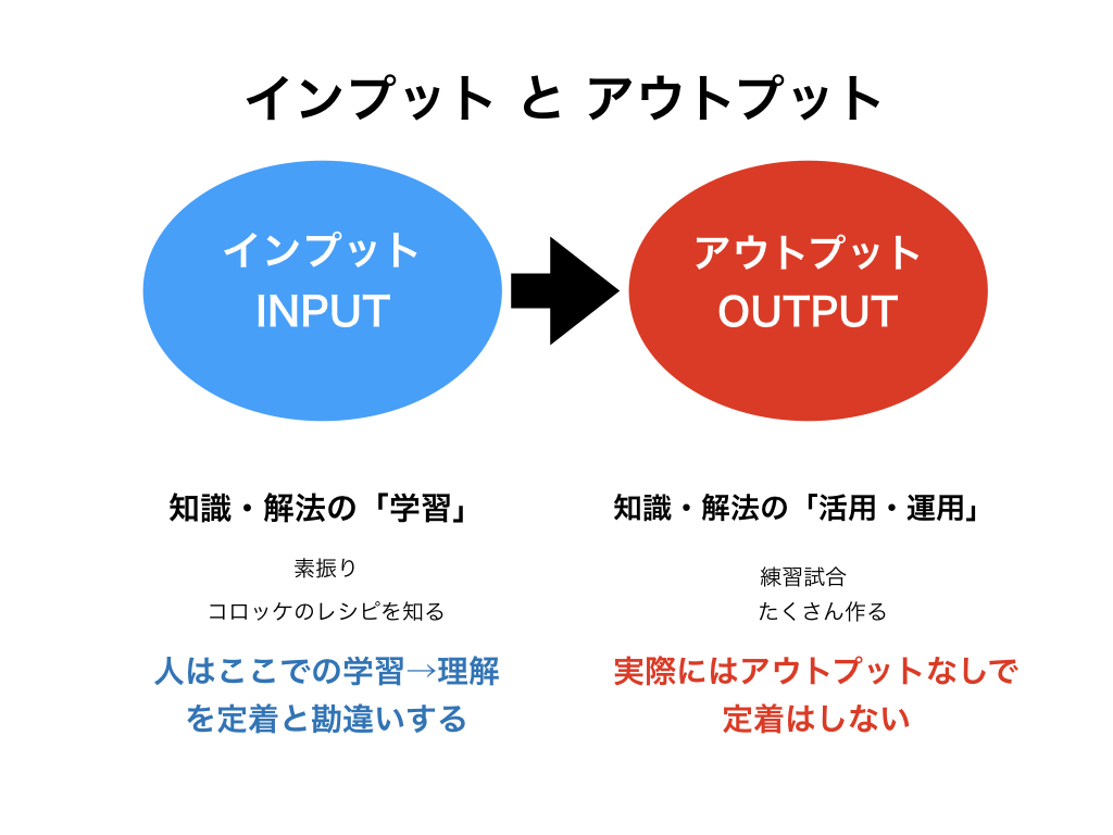 「インプットとアウトプット」の画像検索結果