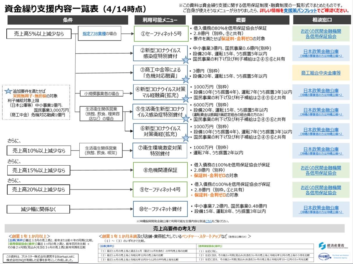 新型コロナウイルス感染症の支援策【4月14日時点】