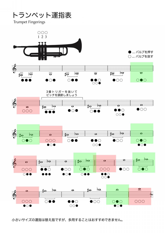 トランペットの音階