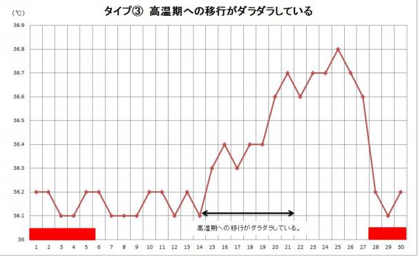 グラフ 正常 体温 基礎