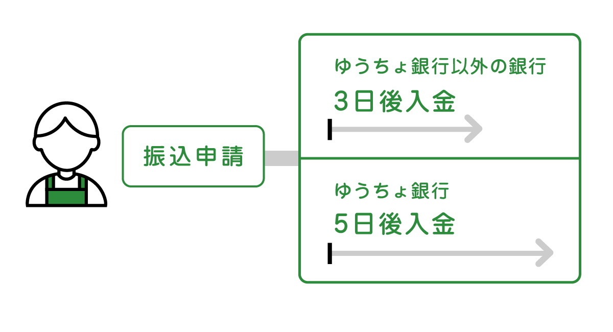ゆうちょ 銀行 振込 土日