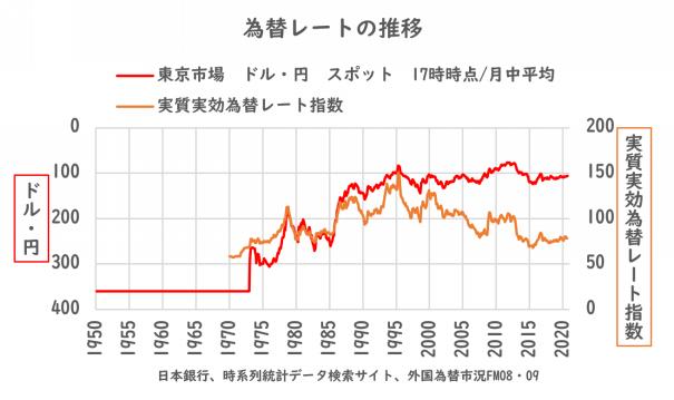 円 ドル 為替