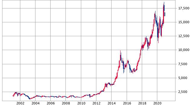株価 オリエンタルランド