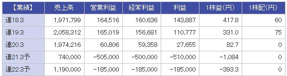 予想 全日空 株価 急落したANA株の買い時は?予想株価を5つの材料から徹底考察!!