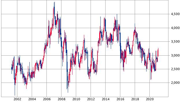 ホンダ の 株価 ホンダ【7267】:掲示板 - Y!ファイナンス
