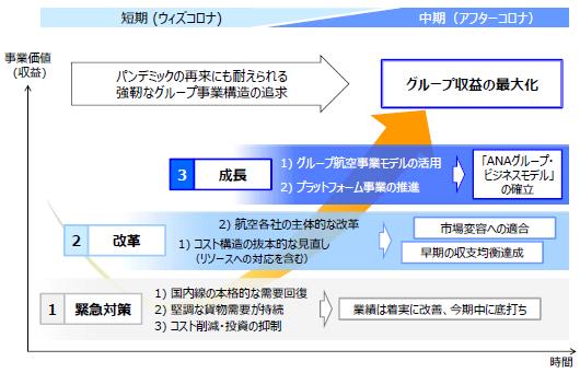 予想 全日空 株価 ANAホールディングス(株)【9202】:チャート
