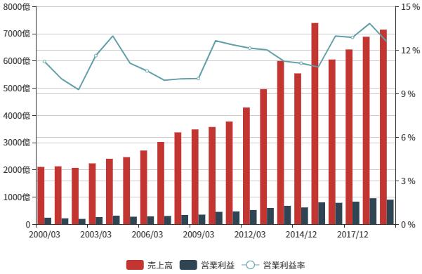 株価 10年 ユニチャーム ユニ・チャーム、18期連続増配へ。業績拡大が続く長期成長銘柄