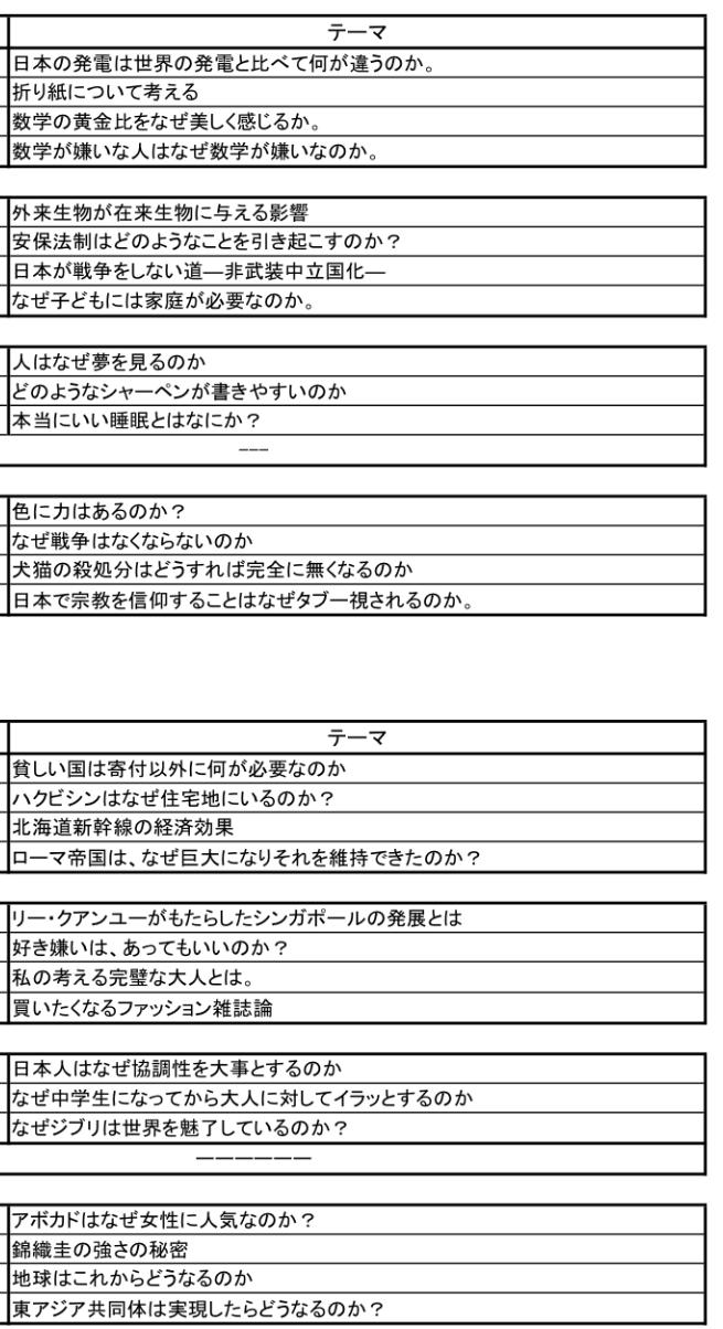 テーマ 卒業 研究