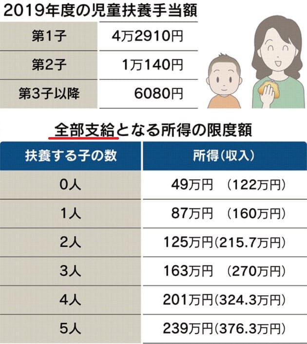 手当 札幌 児童