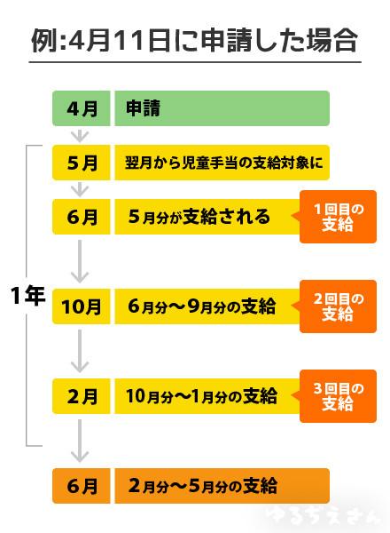 札幌 手当 児童 扶養
