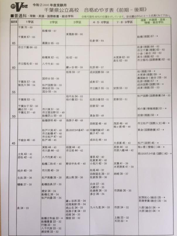 千葉 県 高校 入試 2020