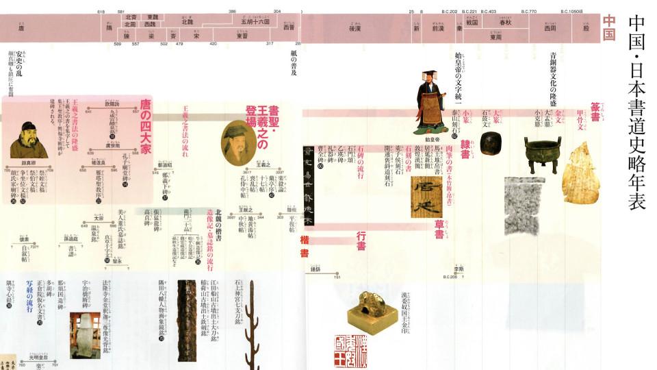 歴史 年 表 中国