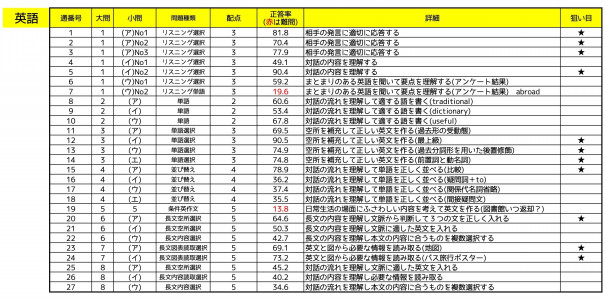 入試 神奈川 高校 県 時間割 公立