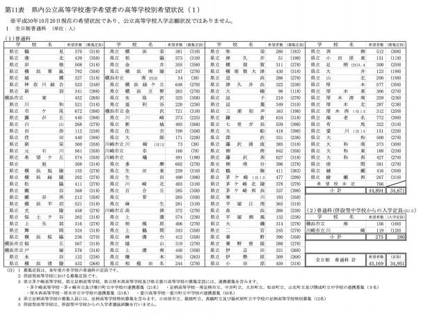 2021 入試 倍率 神奈川 高校 県