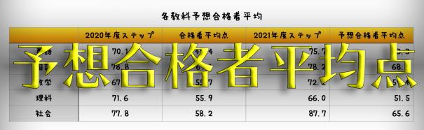 県 高校 2021 倍率 公立 予想 神奈川