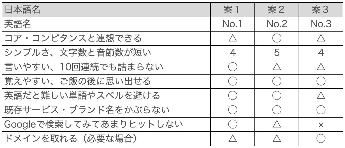 商品名の候補を評価する比較表